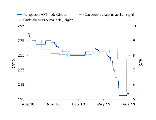 Tungsten carbide scrap hits new lows amid headwinds